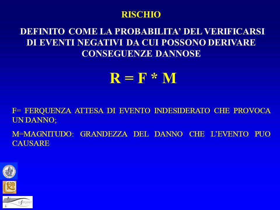 RISCHIO DEFINITO COME LA PROBABILITA' DEL VERIFICARSI DI EVENTI NEGATIVI DA CUI POSSONO DERIVARE CONSEGUENZE DANNOSE.