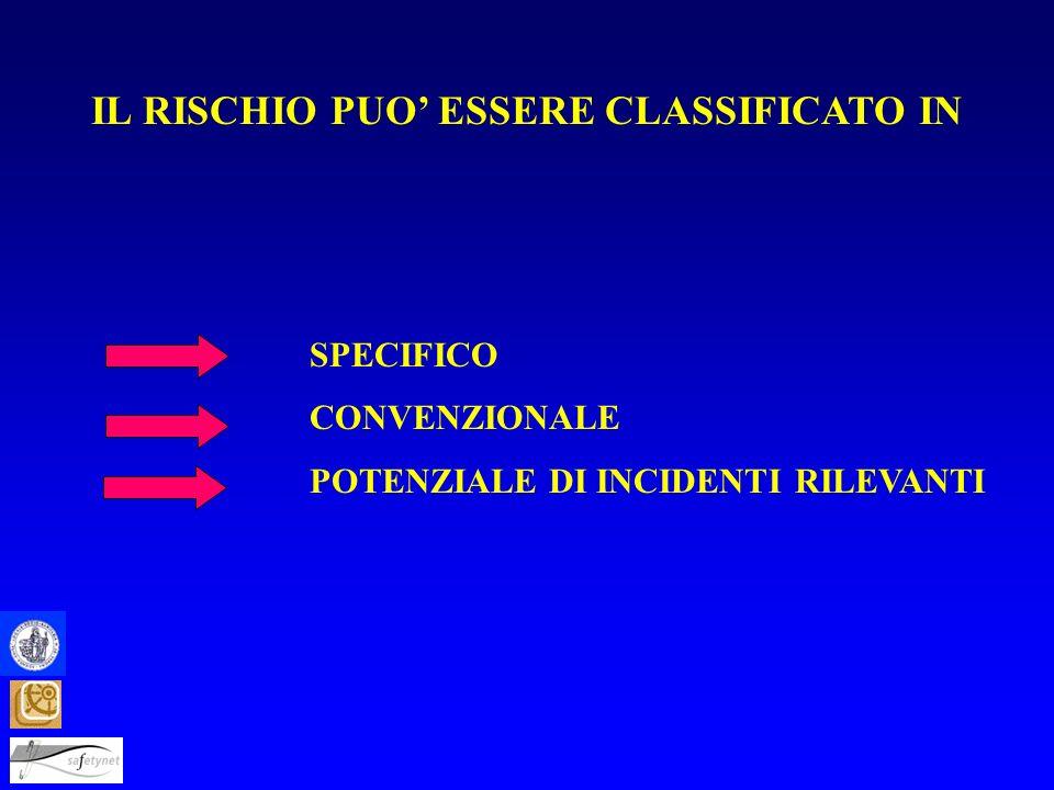 IL RISCHIO PUO' ESSERE CLASSIFICATO IN