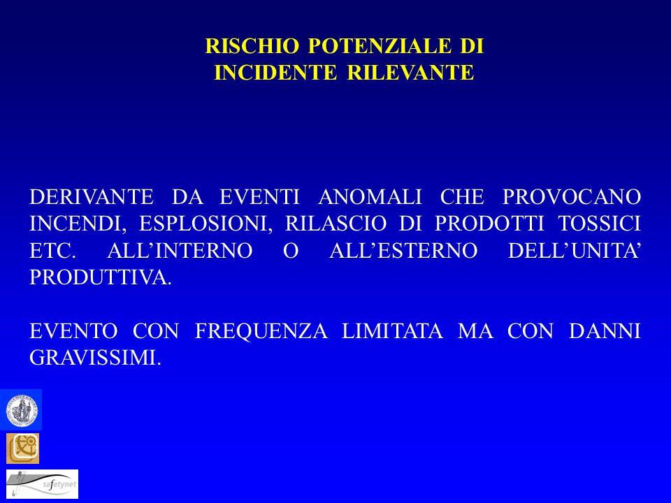RISCHIO POTENZIALE DI INCIDENTE RILEVANTE