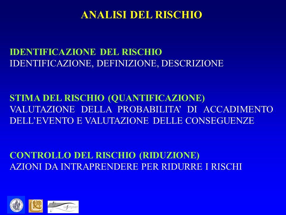ANALISI DEL RISCHIO IDENTIFICAZIONE DEL RISCHIO