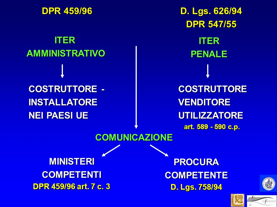 DPR 459/96 D. Lgs. 626/94 DPR 547/55 ITER AMMINISTRATIVO ITER PENALE