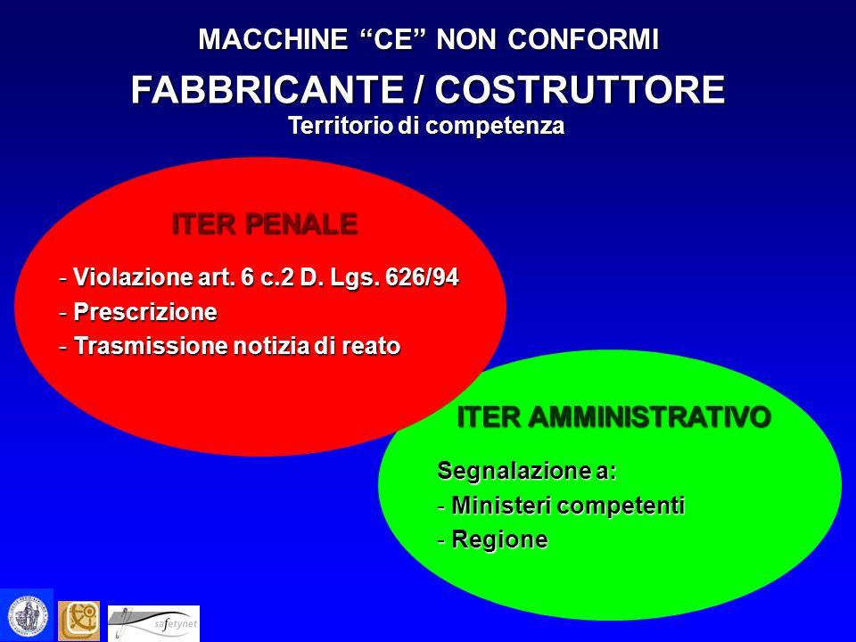 MACCHINE CE NON CONFORMI FABBRICANTE / COSTRUTTORE