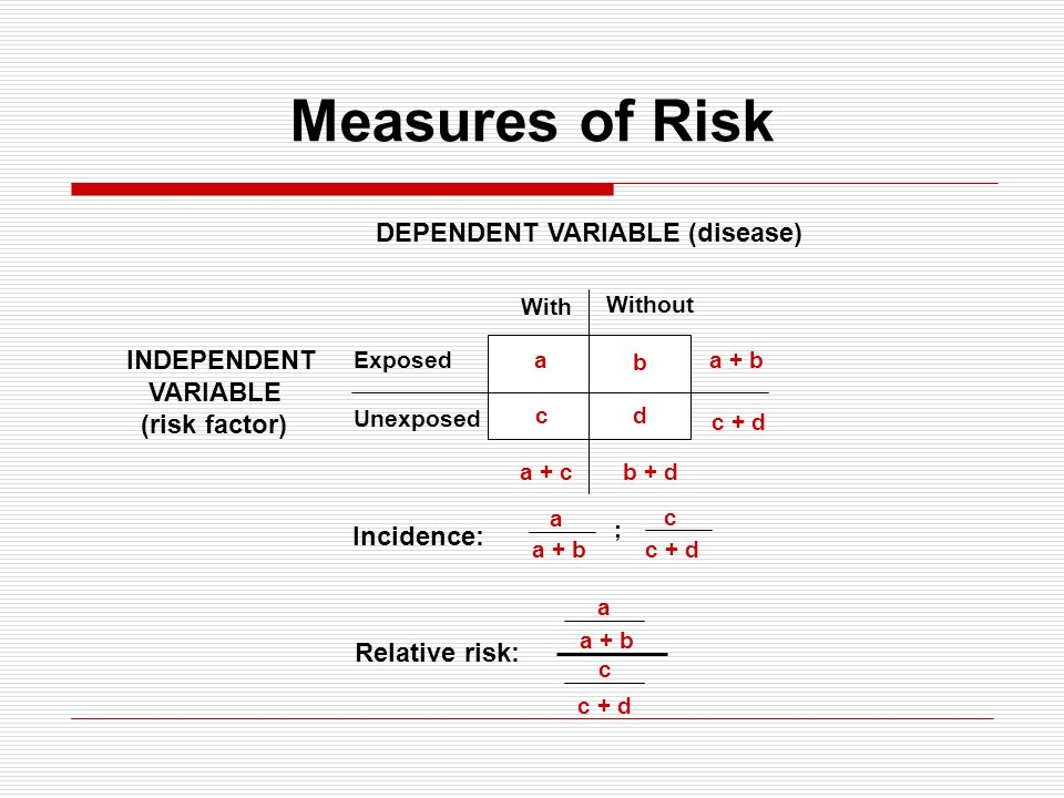 Measures of Risk DEPENDENT VARIABLE (disease) INDEPENDENT VARIABLE
