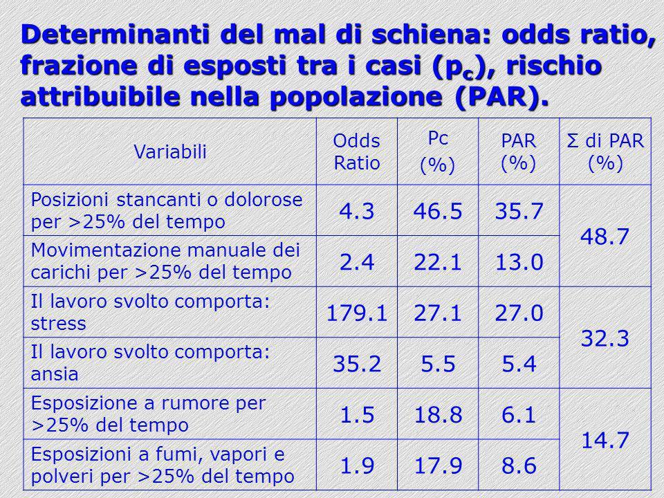 Determinanti del mal di schiena: odds ratio, frazione di esposti tra i casi (pc), rischio attribuibile nella popolazione (PAR).