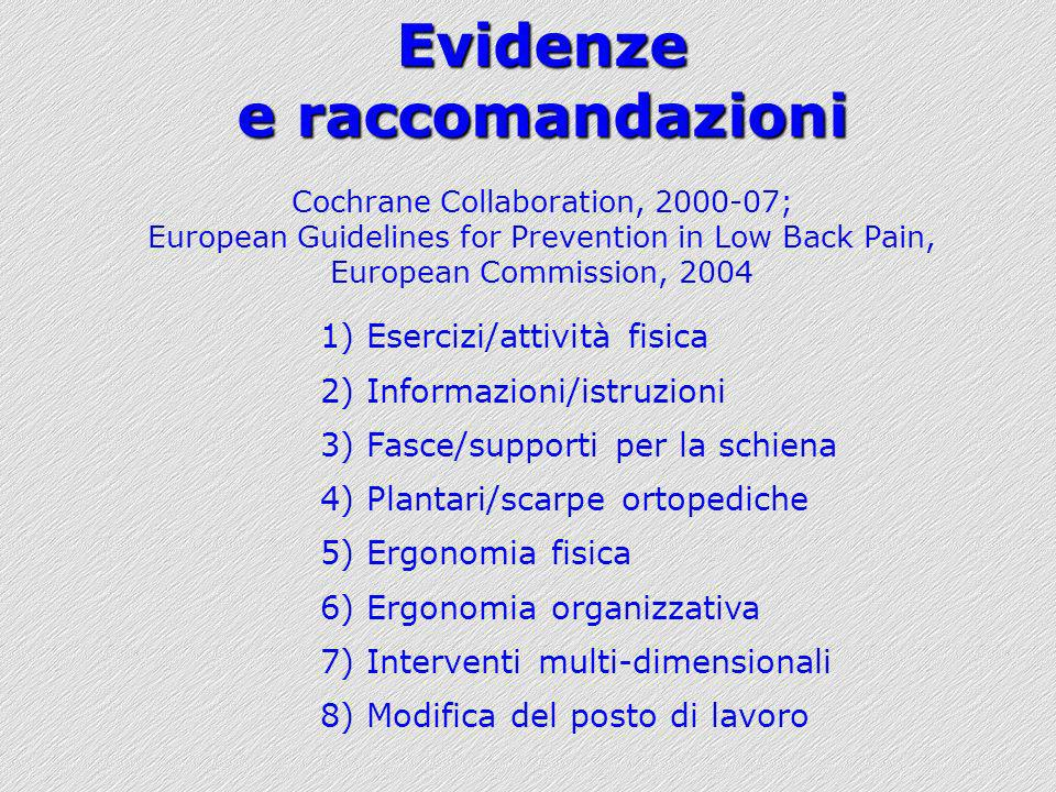 Evidenze e raccomandazioni Cochrane Collaboration, 2000-07; European Guidelines for Prevention in Low Back Pain, European Commission, 2004