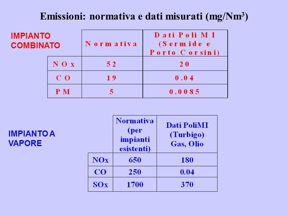 Emissioni: normativa e dati misurati (mg/Nm3)