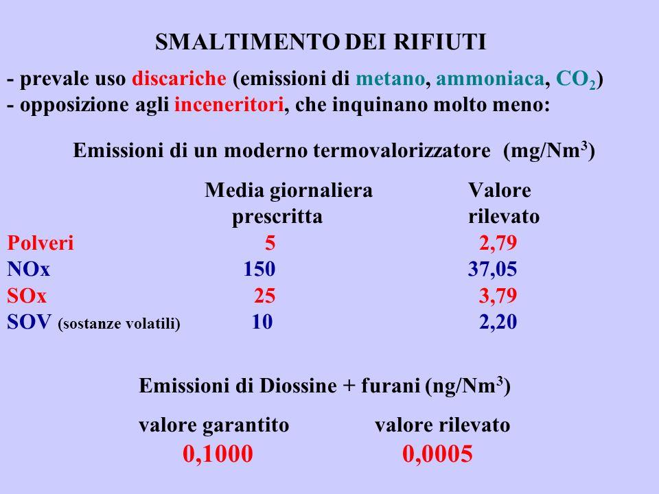 SMALTIMENTO DEI RIFIUTI - prevale uso discariche (emissioni di metano, ammoniaca, CO2) - opposizione agli inceneritori, che inquinano molto meno: Emissioni di un moderno termovalorizzatore (mg/Nm3) Media giornaliera Valore prescritta rilevato Polveri 5 2,79 NOx 150 37,05 SOx 25 3,79 SOV (sostanze volatili) 10 2,20 Emissioni di Diossine + furani (ng/Nm3) valore garantito valore rilevato 0,1000 0,0005