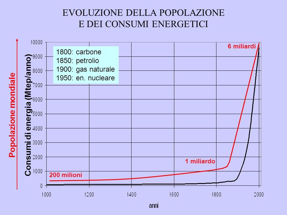 Consumi di energia (Mtep/anno)