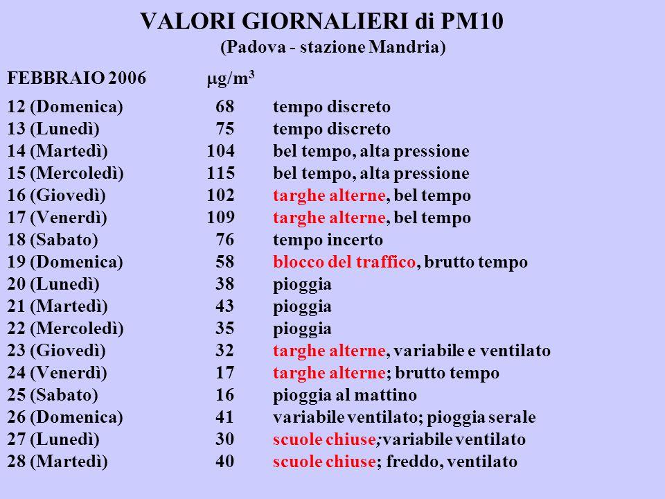 VALORI GIORNALIERI di PM10. (Padova - stazione Mandria) FEBBRAIO 2006