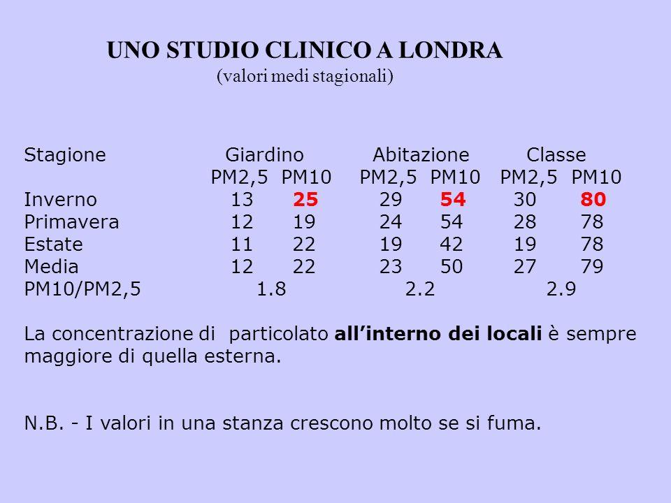 UNO STUDIO CLINICO A LONDRA (valori medi stagionali)