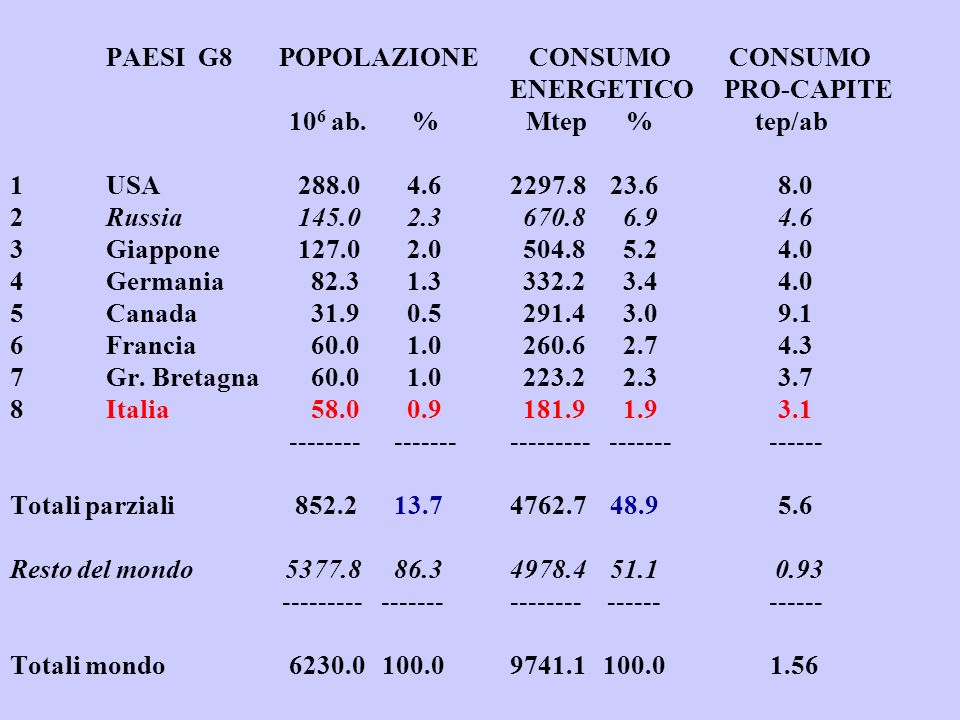 PAESI G8 POPOLAZIONE CONSUMO. CONSUMO. ENERGETICO PRO-CAPITE. 106 ab