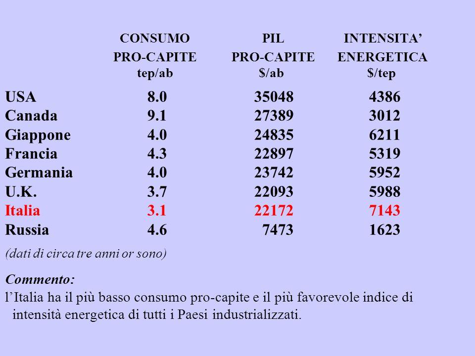 CONSUMO. PIL. INTENSITA'. PRO-CAPITE PRO-CAPITE. ENERGETICA tep/ab