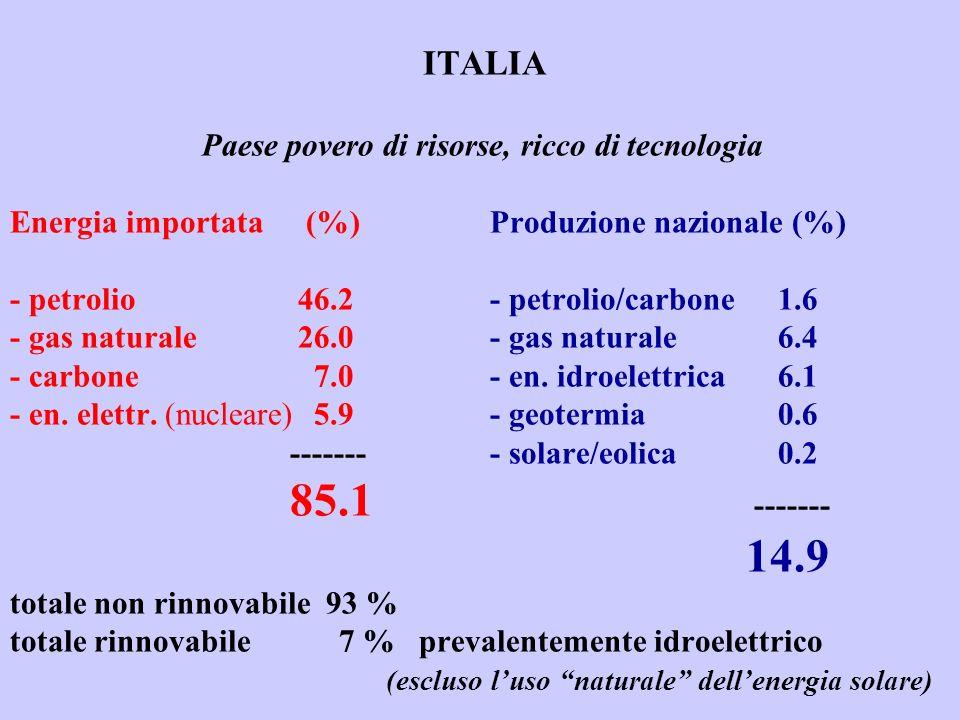 ITALIA. Paese povero di risorse, ricco di tecnologia Energia importata