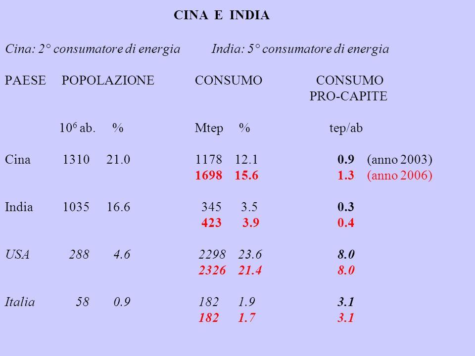 CINA E INDIA Cina: 2° consumatore di energia India: 5° consumatore di energia PAESE POPOLAZIONE CONSUMO CONSUMO PRO-CAPITE 106 ab.