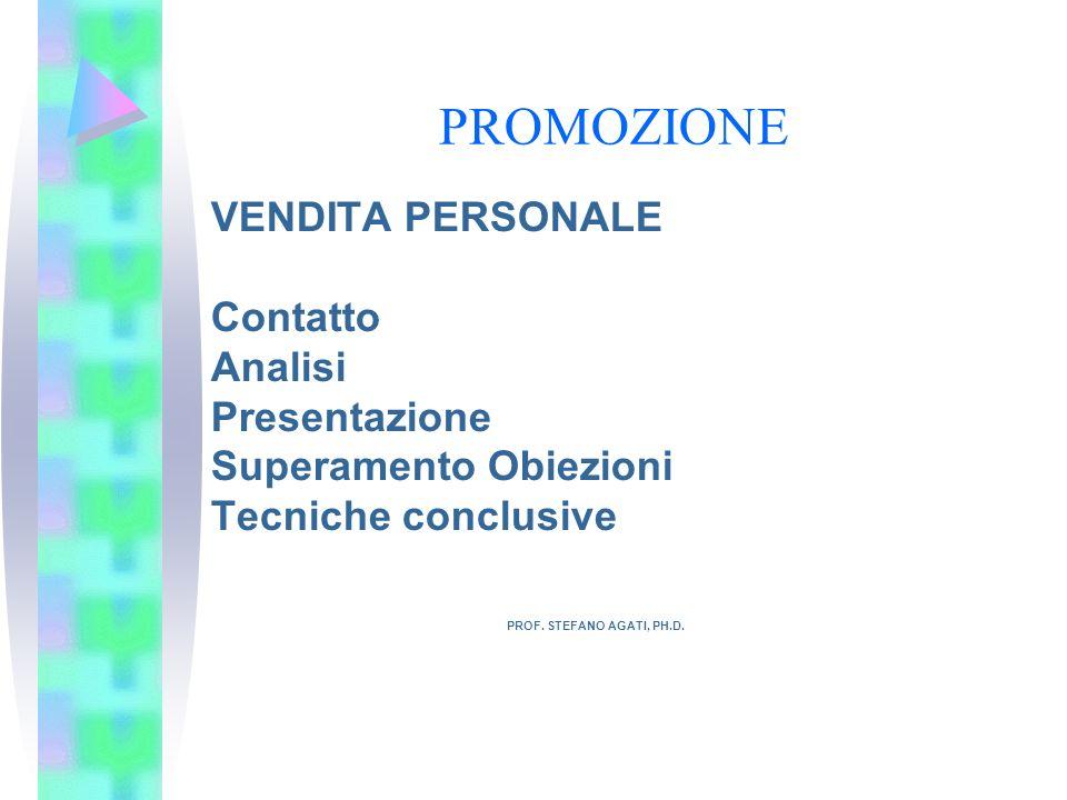 PROMOZIONE VENDITA PERSONALE Contatto Analisi Presentazione