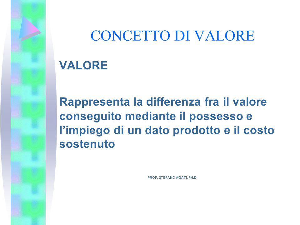 CONCETTO DI VALORE VALORE