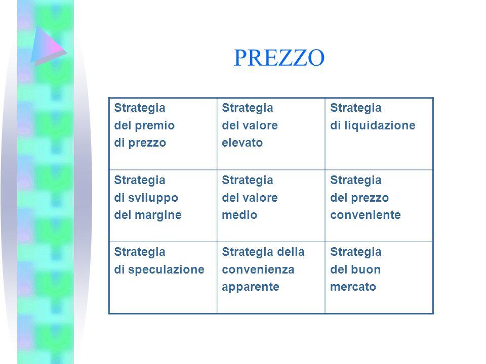 PREZZO Strategia del premio di prezzo del valore elevato
