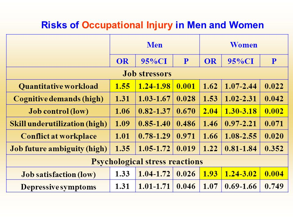 Risks of Occupational Injury in Men and Women