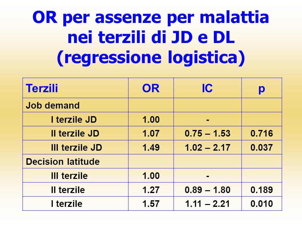 OR per assenze per malattia nei terzili di JD e DL (regressione logistica)