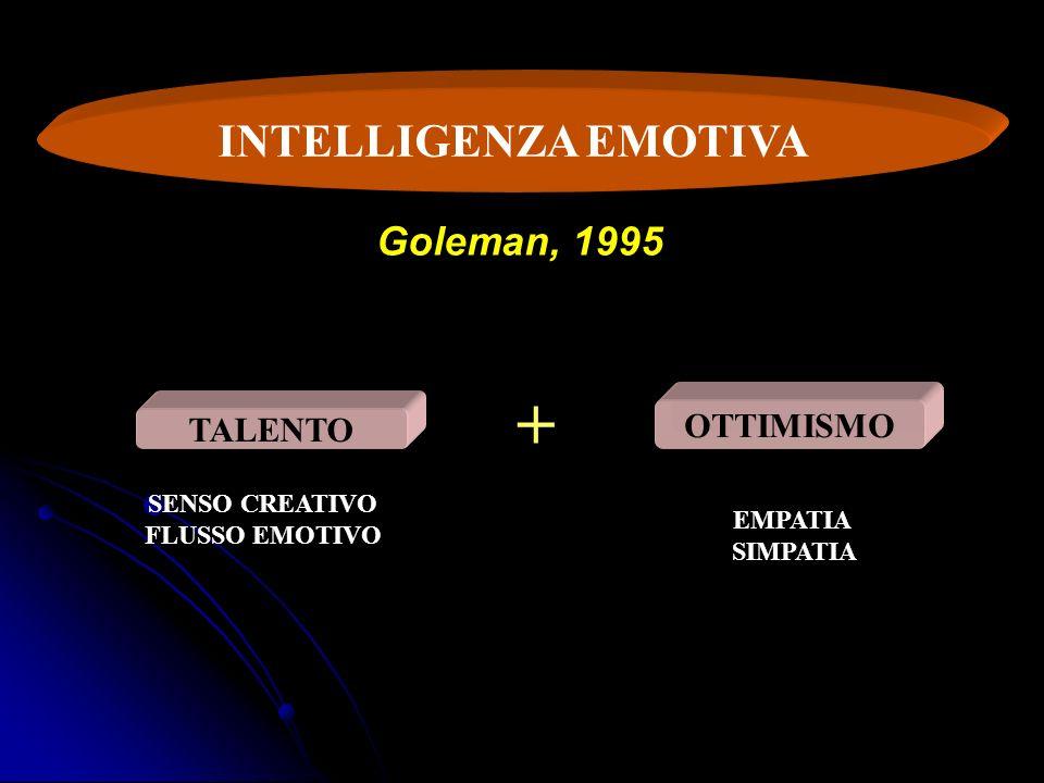 + INTELLIGENZA EMOTIVA Goleman, 1995 OTTIMISMO TALENTO SENSO CREATIVO