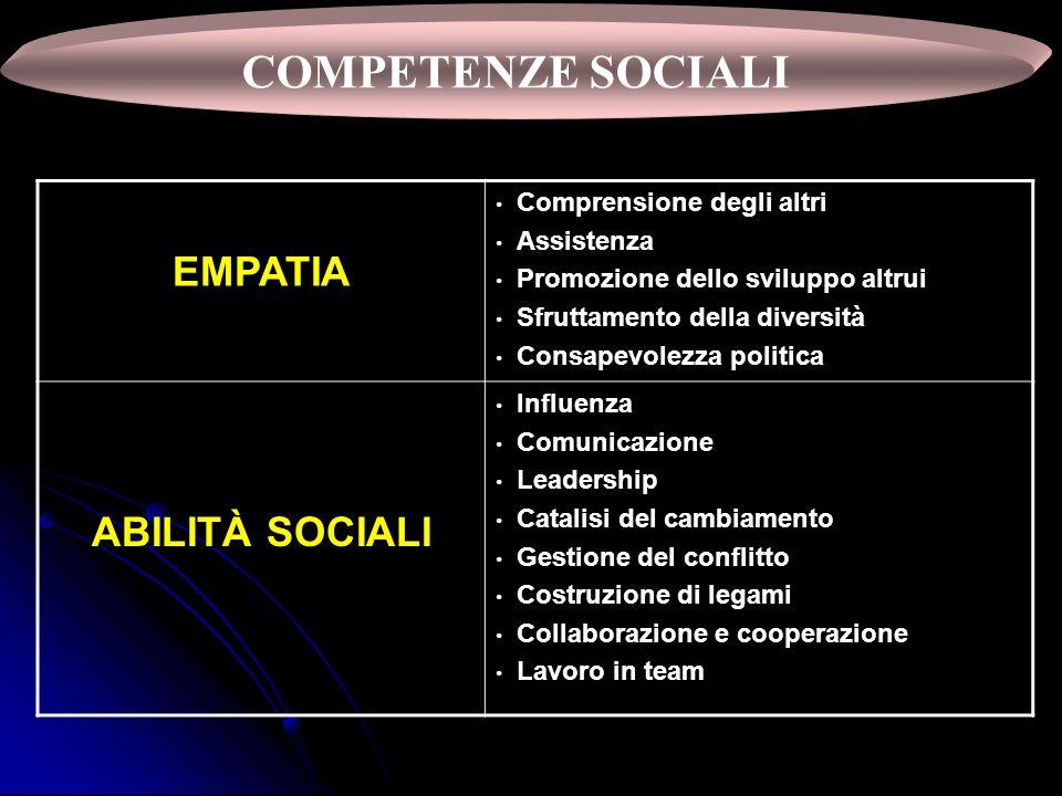 COMPETENZE SOCIALI EMPATIA ABILITÀ SOCIALI Comprensione degli altri