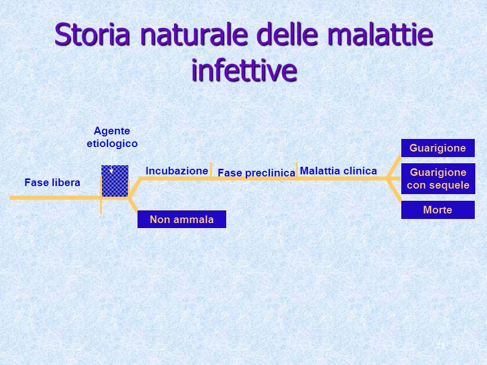 Storia naturale delle malattie infettive