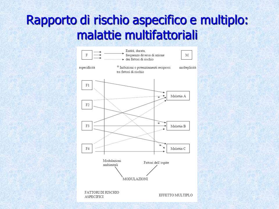 Rapporto di rischio aspecifico e multiplo: malattie multifattoriali