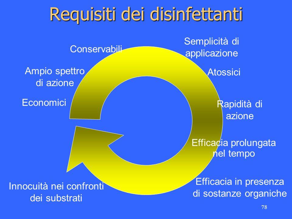 Requisiti dei disinfettanti