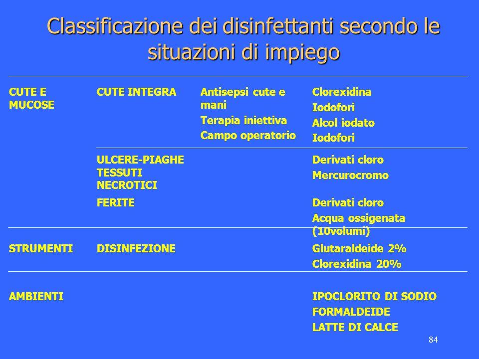 Classificazione dei disinfettanti secondo le situazioni di impiego