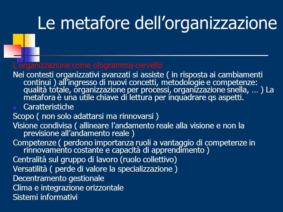 Le metafore dell'organizzazione