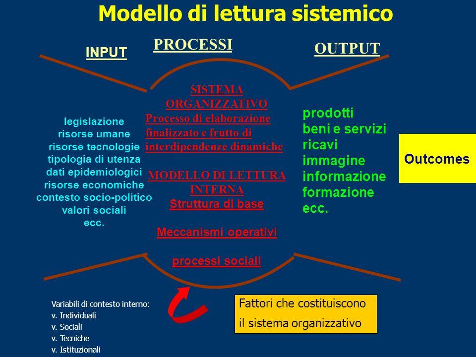 Modello di lettura sistemico