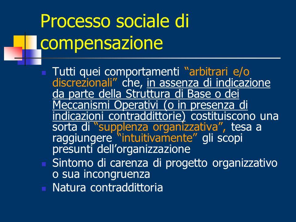 Processo sociale di compensazione