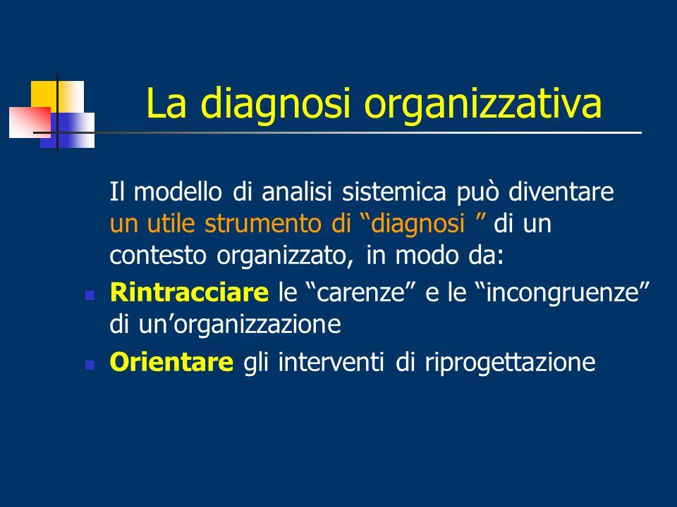 La diagnosi organizzativa
