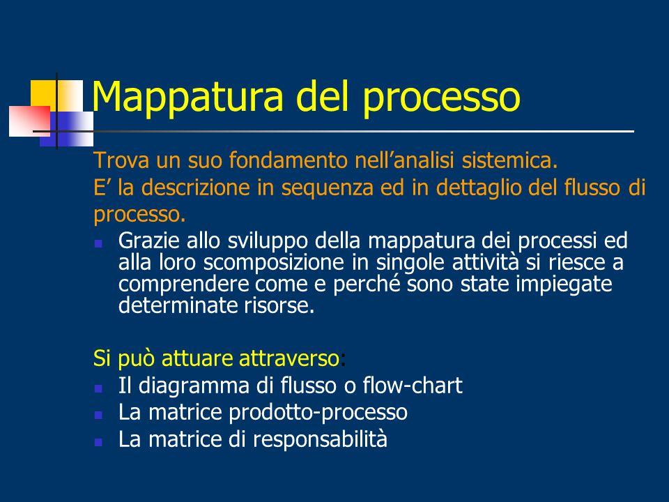 Mappatura del processo