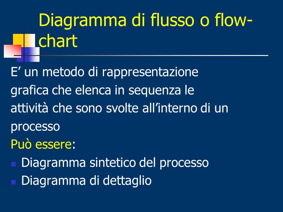 Diagramma di flusso o flow-chart