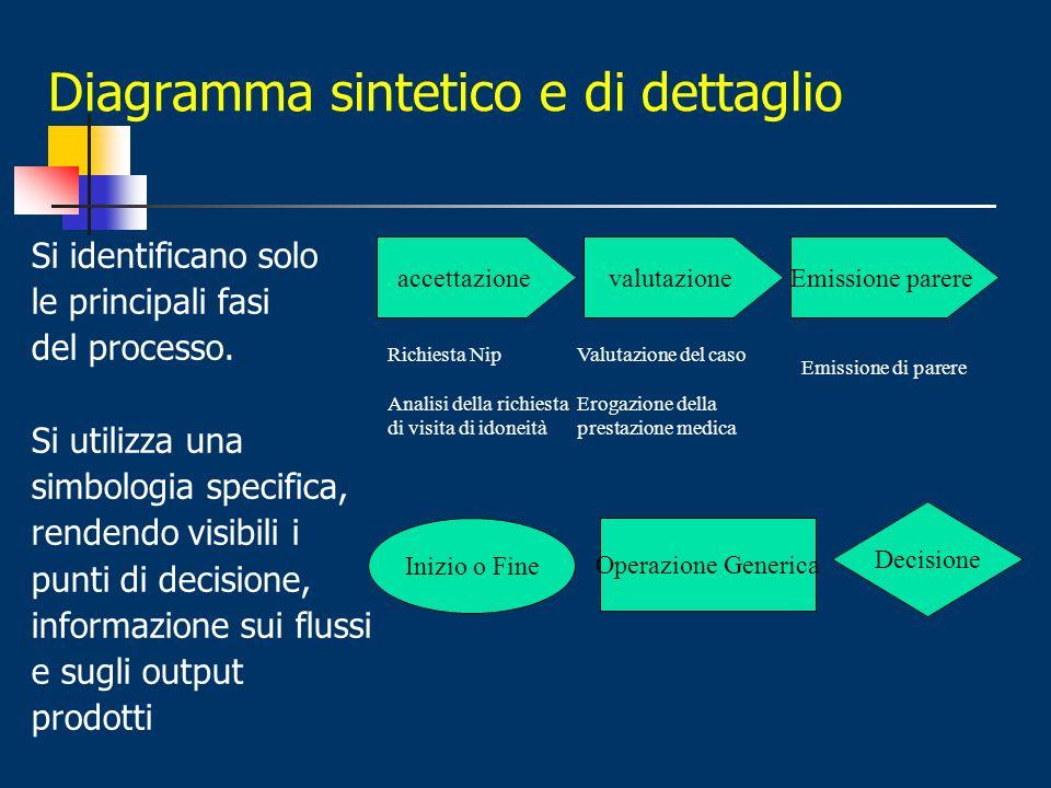 Diagramma sintetico e di dettaglio