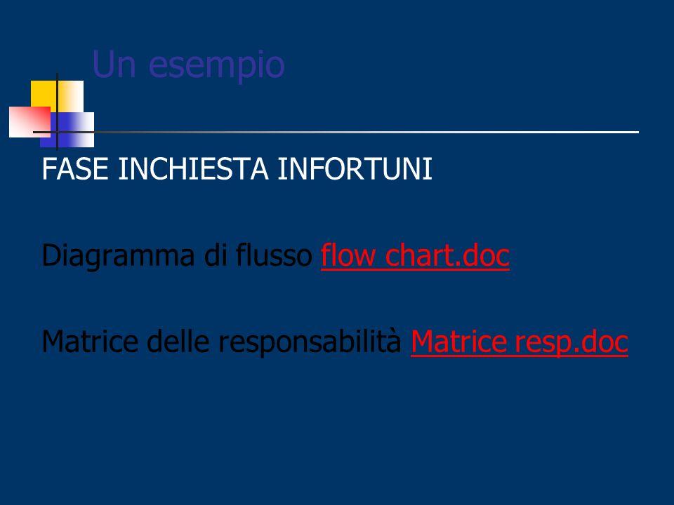 Un esempio FASE INCHIESTA INFORTUNI Diagramma di flusso flow chart.doc