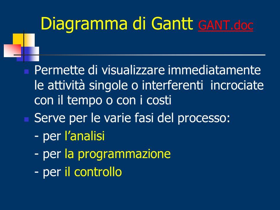 Diagramma di Gantt GANT.doc