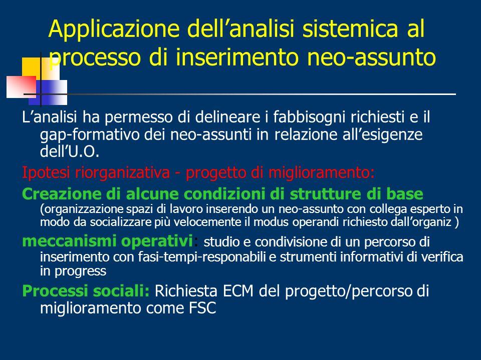 Applicazione dell'analisi sistemica al processo di inserimento neo-assunto