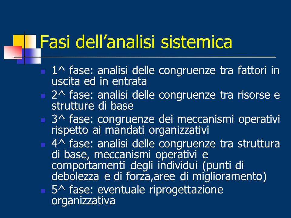 Fasi dell'analisi sistemica