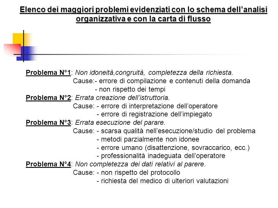 Elenco dei maggiori problemi evidenziati con lo schema dell'analisi