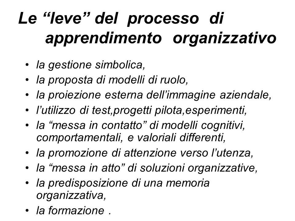 Le leve del processo di apprendimento organizzativo