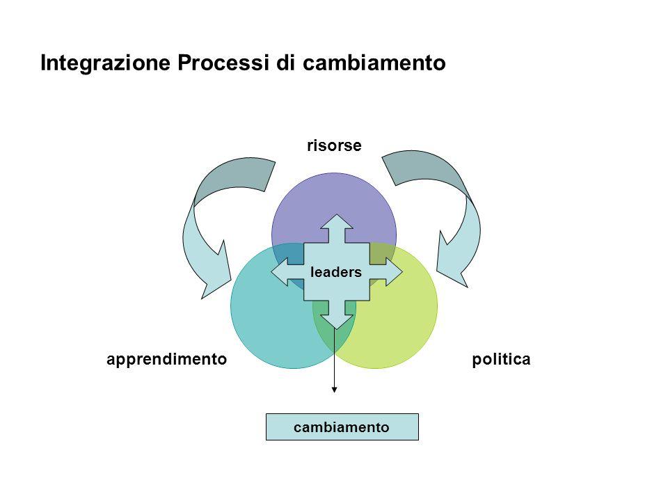 Integrazione Processi di cambiamento