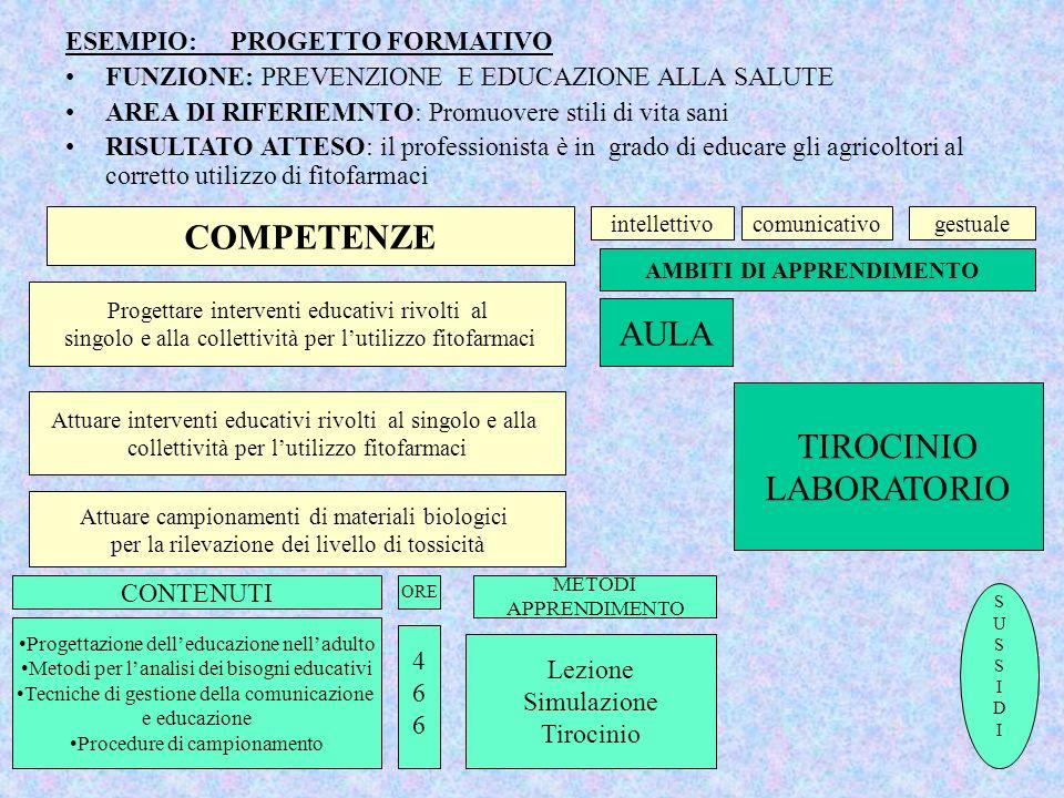FASE 2. PIANIFICAZIONE DEL PROGETTO FORMATIVO 2