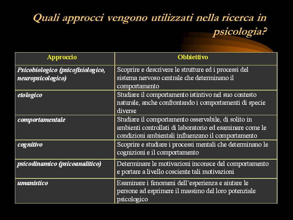 Quali approcci vengono utilizzati nella ricerca in psicologia
