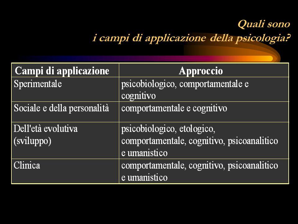 Quali sono i campi di applicazione della psicologia