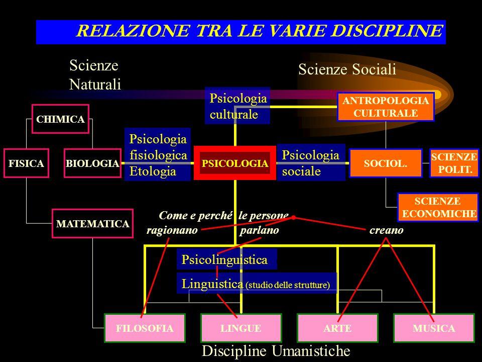 RELAZIONE TRA LE VARIE DISCIPLINE