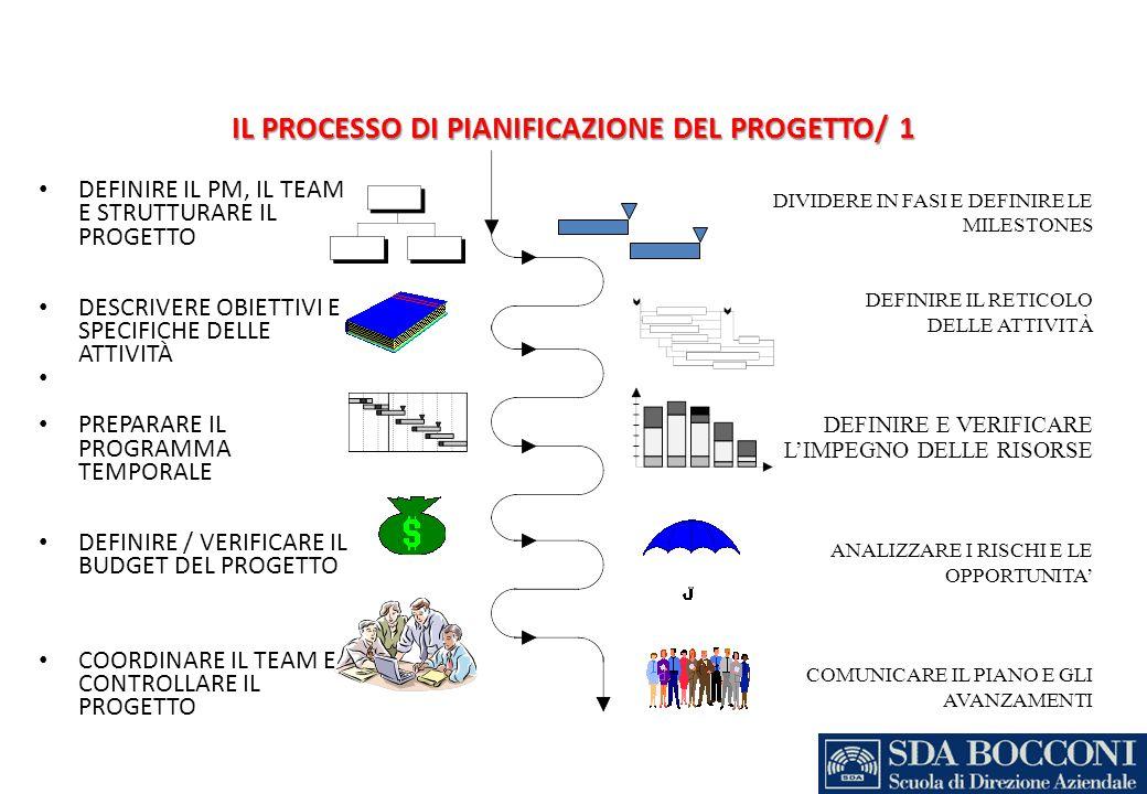 IL PROCESSO DI PIANIFICAZIONE DEL PROGETTO/ 1