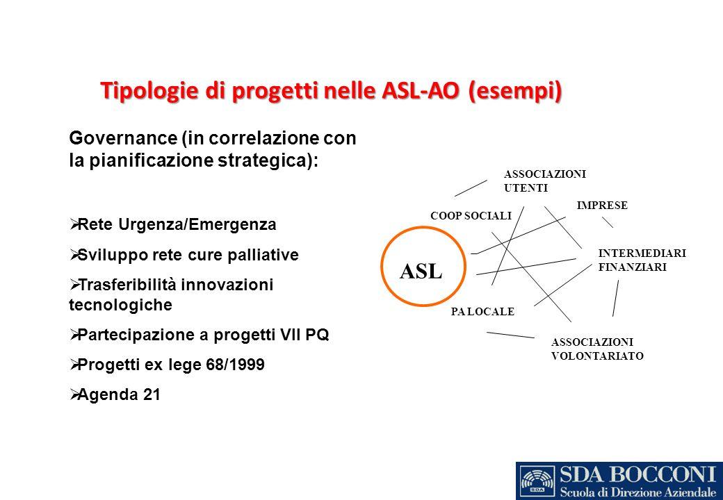 Tipologie di progetti nelle ASL-AO (esempi)
