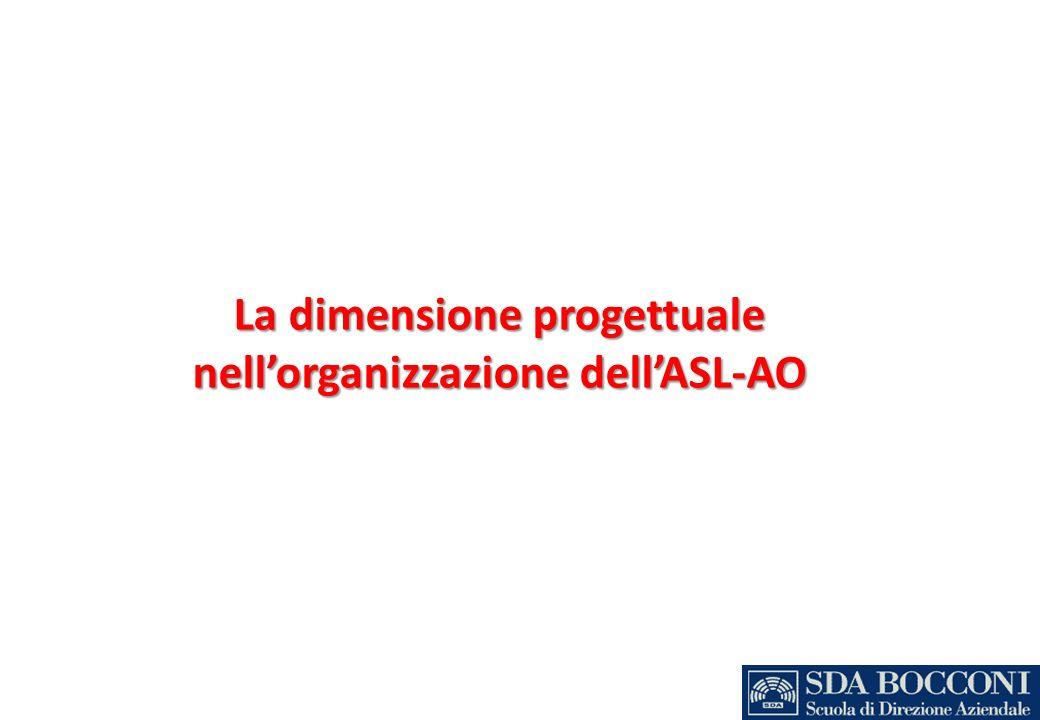 La dimensione progettuale nell'organizzazione dell'ASL-AO